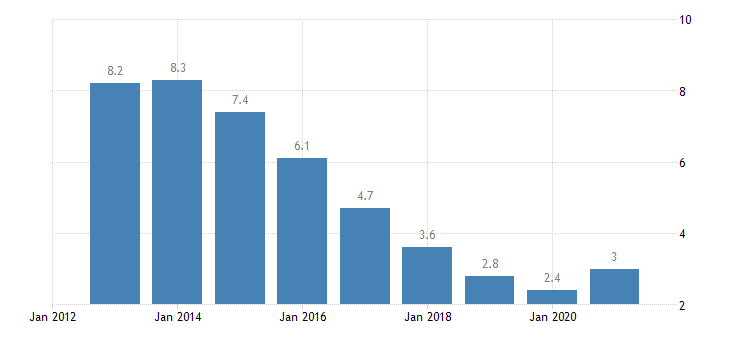 czech republic unemployment rate females eurostat data