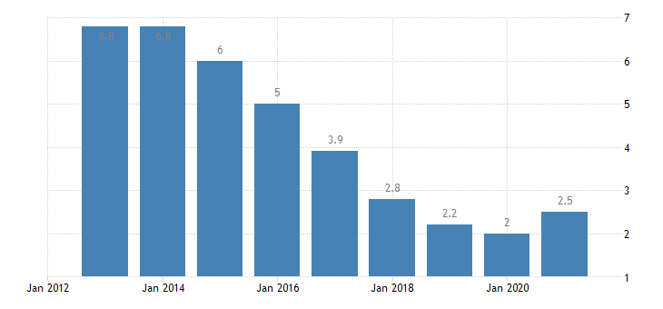 czech republic unemployment rate from 20 to 64 years eurostat data