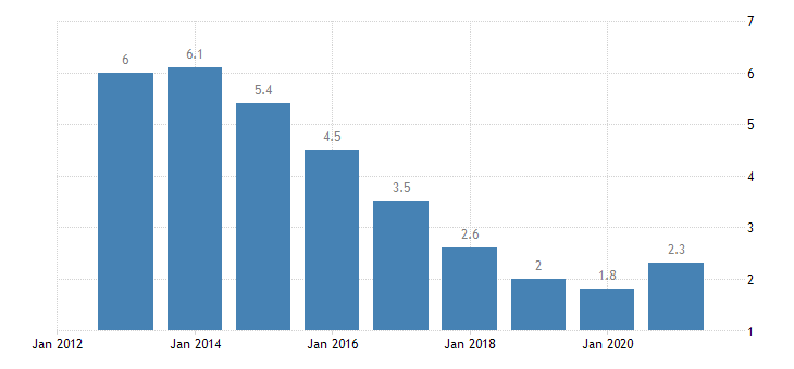 czech republic unemployment rate from 25 to 74 years eurostat data