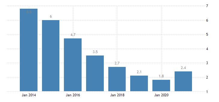 czech republic unemployment rate upper secondary post secondary non tertiary education levels 3 4 eurostat data