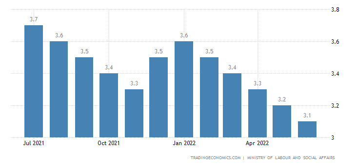 Czech Republic Unemployment Rate