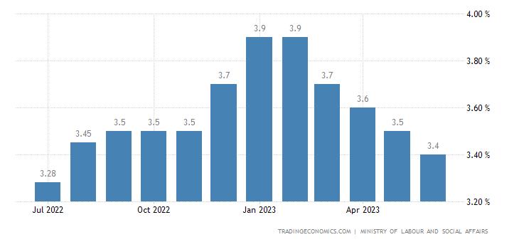 Czech Republic Unemployment Rate