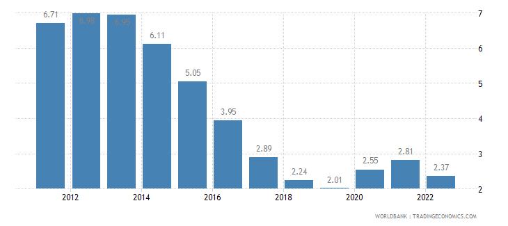 czech republic unemployment total percent of total labor force wb data