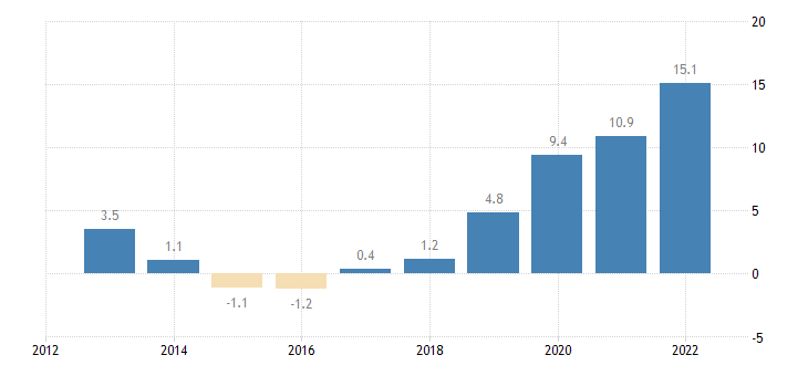czech republic unit labour cost performance related to the euro area eurostat data