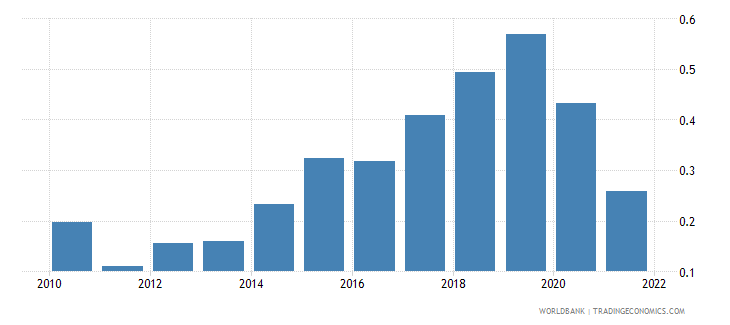 czech republic urban population growth annual percent wb data