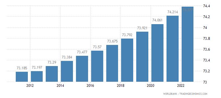 czech republic urban population percent of total wb data