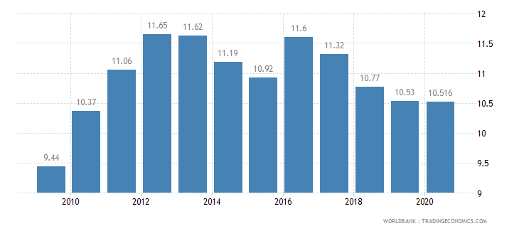 czech republic vulnerable employment female percent of female employment wb data
