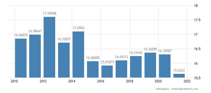czech republic vulnerable employment male percent of male employment wb data