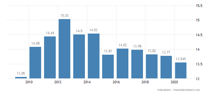 czech republic vulnerable employment total percent of total employment wb data