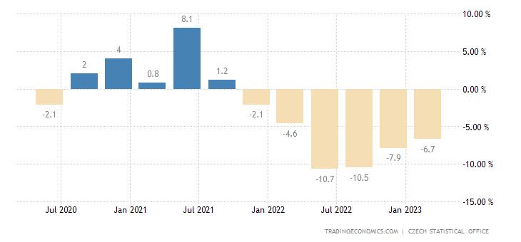 Czech Republic Real Wage Growth