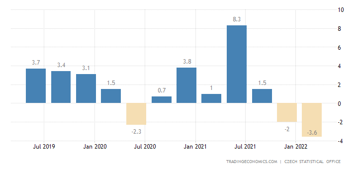 Czech Republic Real Wage Growth