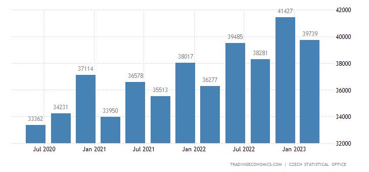 Czech Republic - Income Tax - KPMG Global