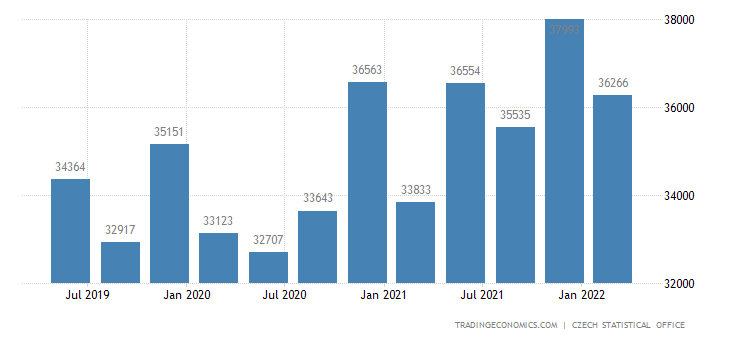 Czech Republic Average Monthly Wages in Manufacturing