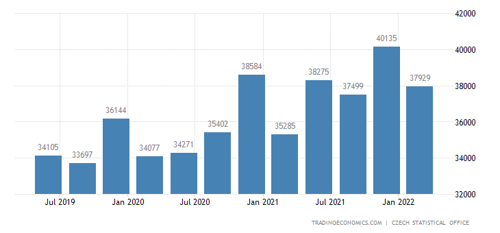 Czech Republic Average Monthly Wages
