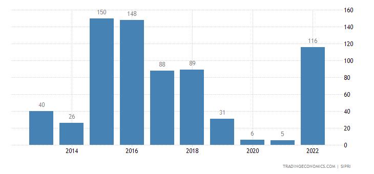 Czech Republic Weapons Sales