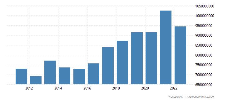 czech republic workers remittances receipts bop us dollar wb data