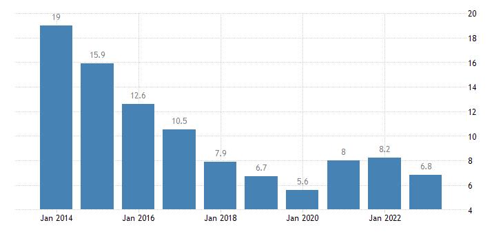 czech republic youth unemployment rate eurostat data
