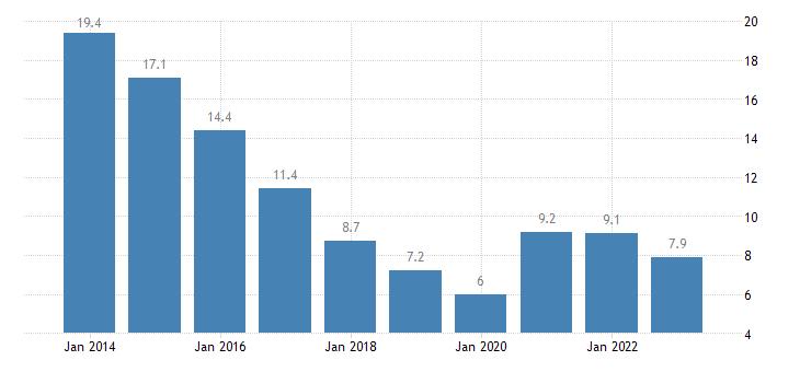czech republic youth unemployment rate females eurostat data