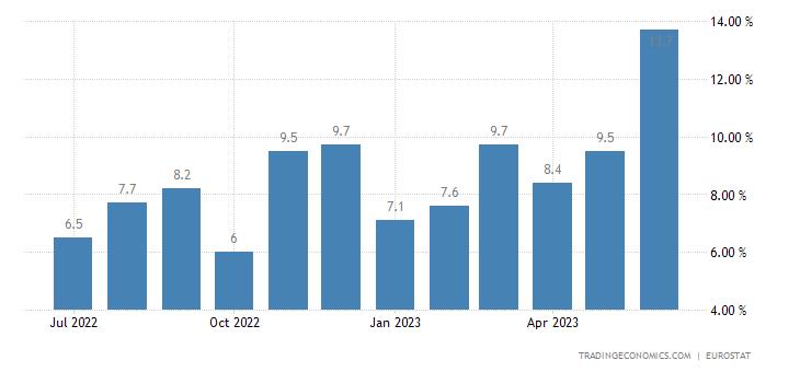 Czech Republic Youth Unemployment Rate