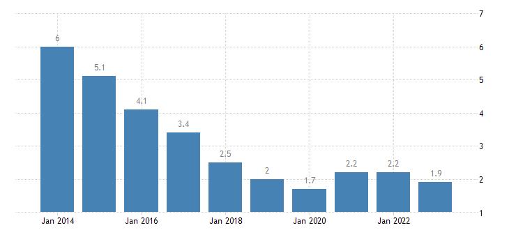 czech republic youth unemployment ratio 15 24 eurostat data