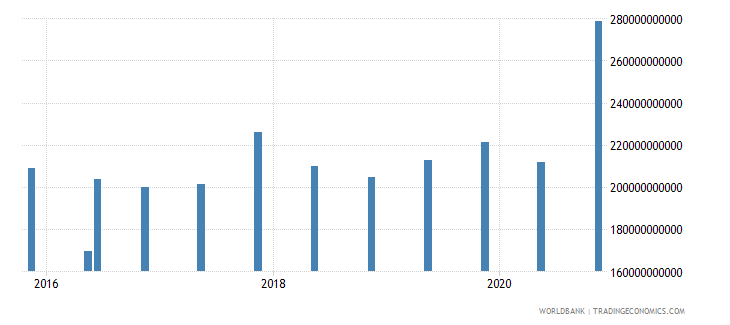 denmark 14_debt securities held by nonresidents wb data