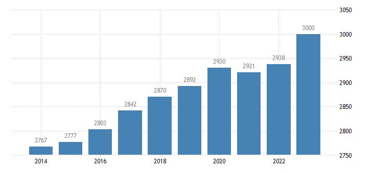 denmark active population aged 15 64 eurostat data