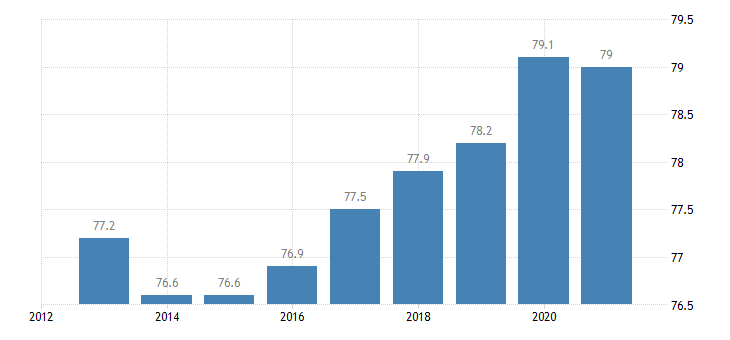 denmark activity rate eurostat data