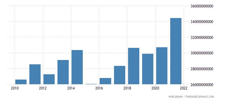 denmark adjusted net national income us dollar wb data