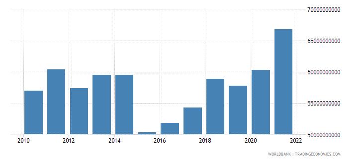 denmark adjusted savings consumption of fixed capital us dollar wb data