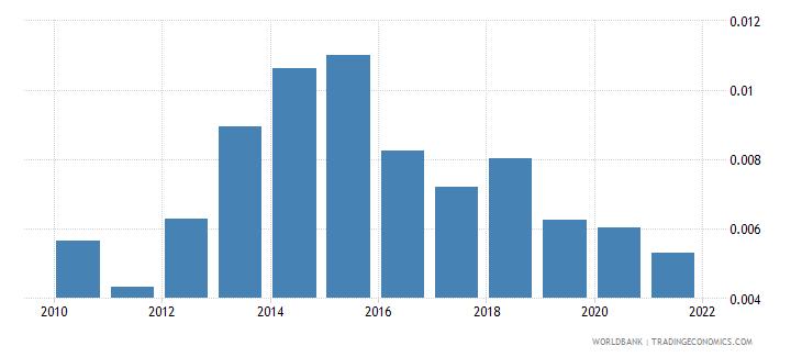denmark adjusted savings net forest depletion percent of gni wb data