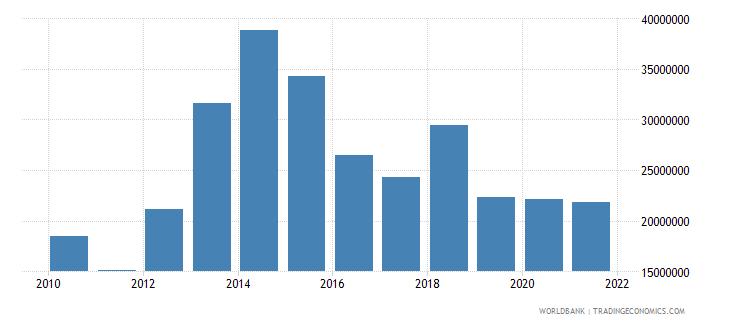 denmark adjusted savings net forest depletion us dollar wb data