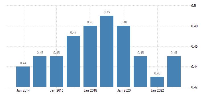 denmark aggregate replacement ratio eurostat data