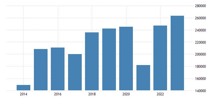 denmark air transport of goods eurostat data