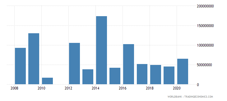 denmark arms imports constant 1990 us dollar wb data