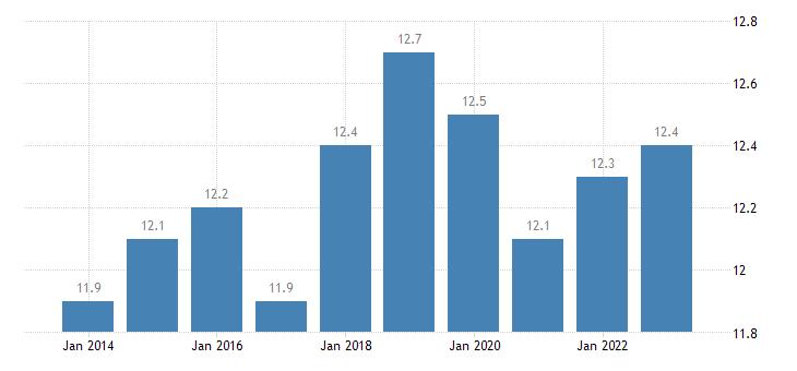 denmark at risk of poverty rate eurostat data