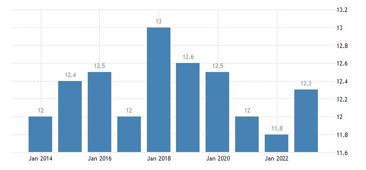 denmark at risk of poverty rate males eurostat data