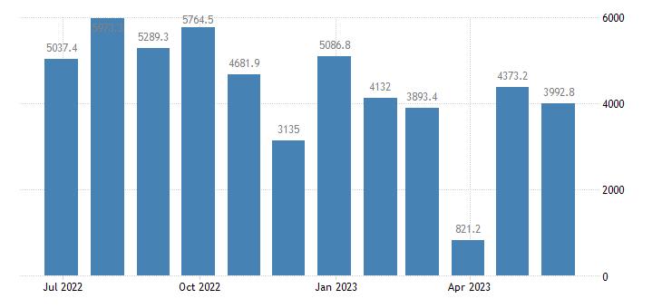 denmark balance of payments current account eurostat data