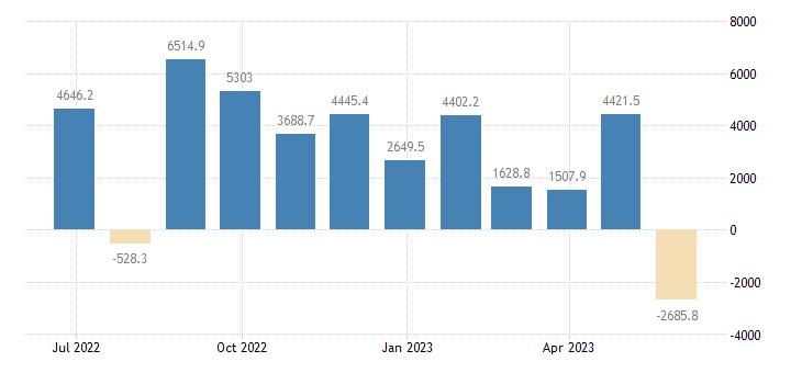 denmark balance of payments financial account eurostat data