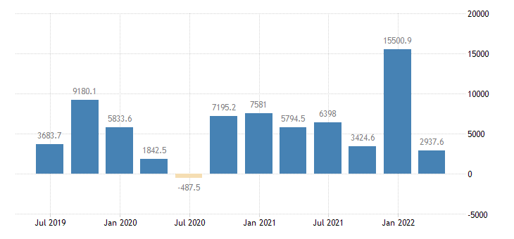 denmark balance of payments financial account net eurostat data