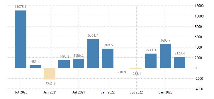 denmark balance of payments financial account net on reserve assets eurostat data