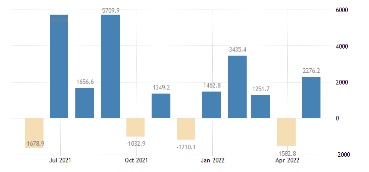 denmark balance of payments financial account on direct investment eurostat data