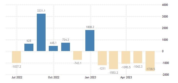 denmark balance of payments financial account on financial derivatives employee stock options eurostat data