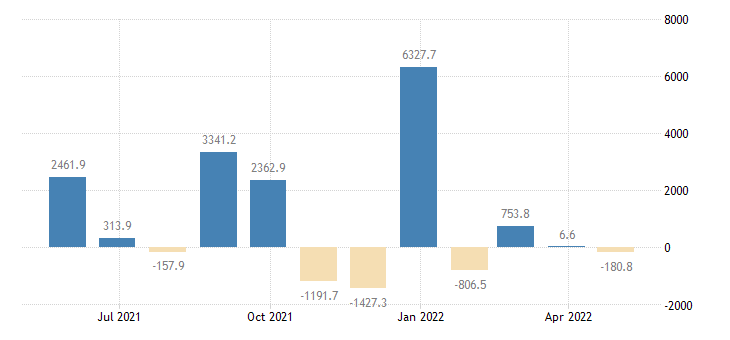 denmark balance of payments financial account on reserve assets eurostat data