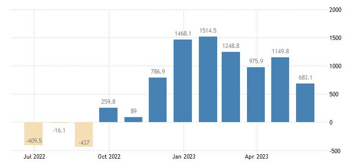 denmark balance of trade eurostat data