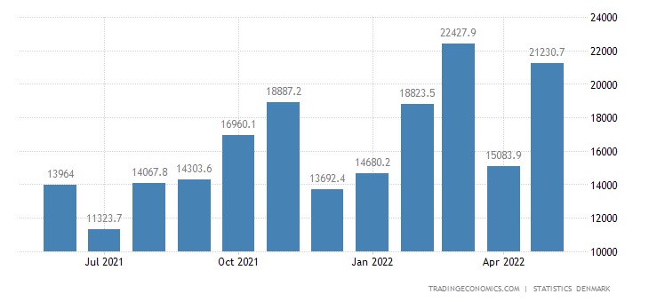 Denmark Balance of Trade