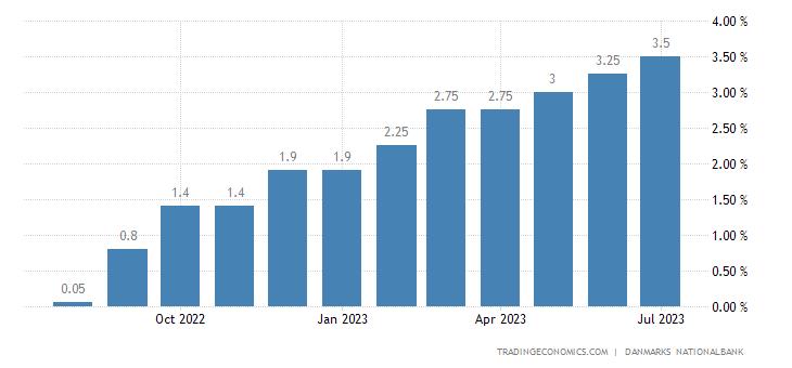 Denmark Bank Lending Rate
