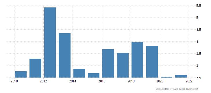 denmark bank liquid reserves to bank assets ratio percent wb data