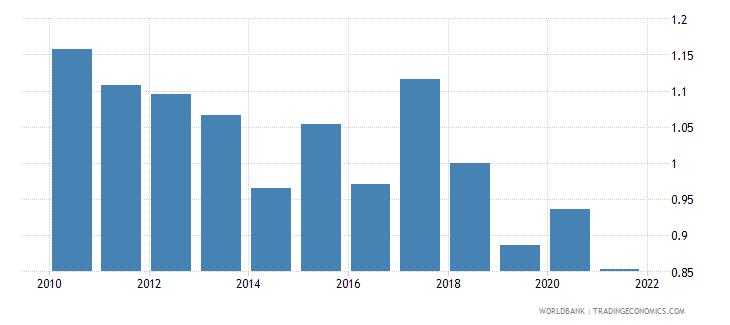 denmark bank net interest margin percent wb data