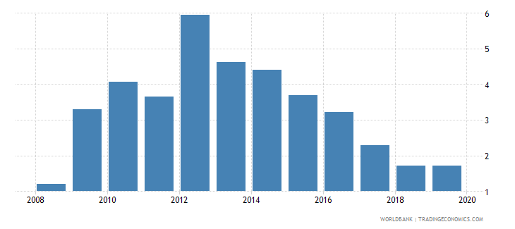 denmark bank nonperforming loans to gross loans percent wb data