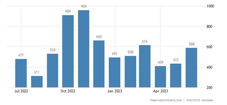 Denmark Bankruptcies
